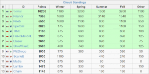 The 2019 WCS Circuit final standings